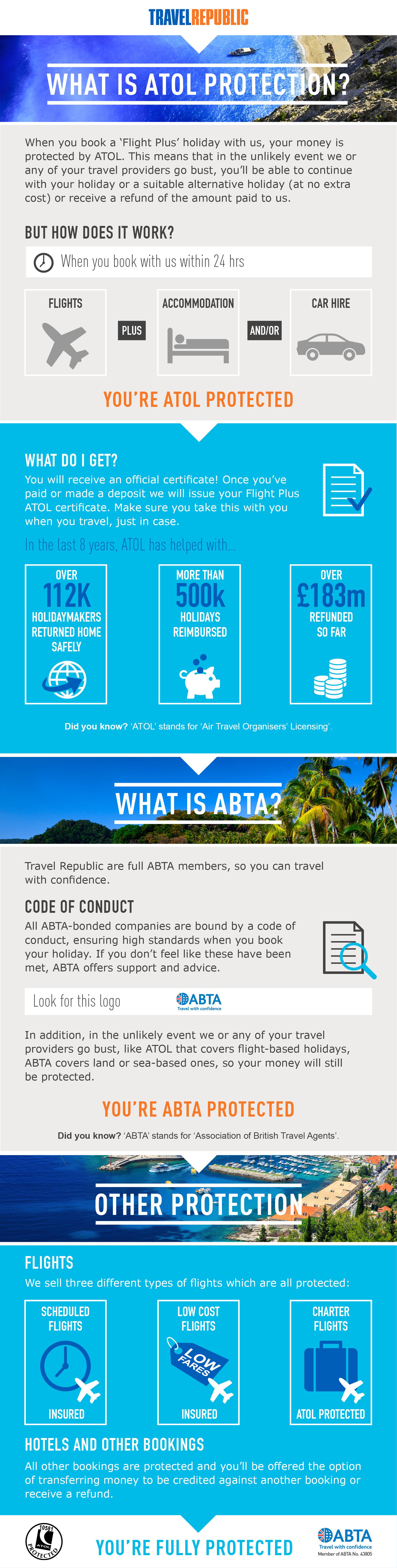 Travel Republic ABTA ATOL Infographic 130117